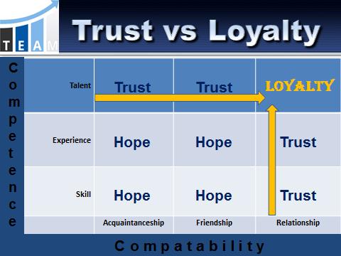 trustloyalty